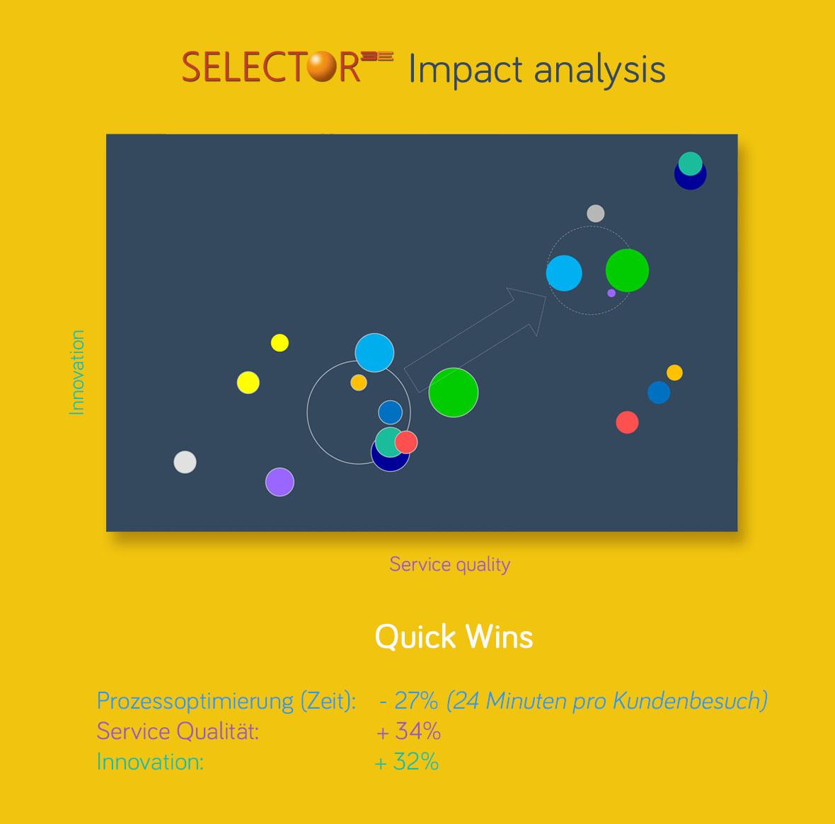 Mehr Informationen über den Use Case: Wie NTN/SNR (22.000 Mitarbeiter) mit Selector 3E die Effizienz seines Außendienstes (Besuchszeit: – 24 Minuten) und die Kundenzufriedenheit (+33%) entscheidend erhöht hat.